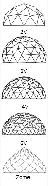 domo geodesico frequencias